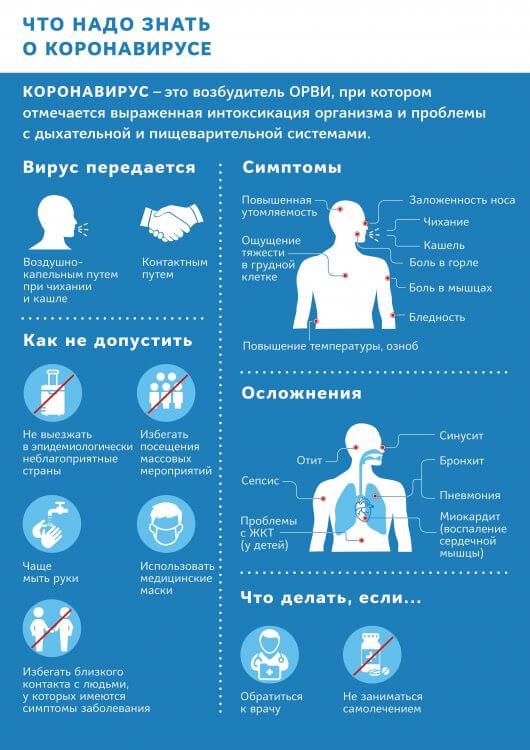 симптомы коронавируса у человека в России, Украине
