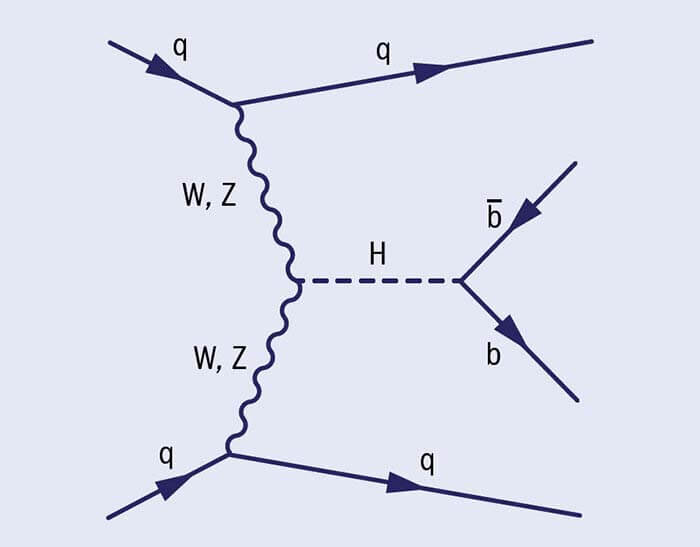Бозон Хіггса і «нова фізика». Частина II.